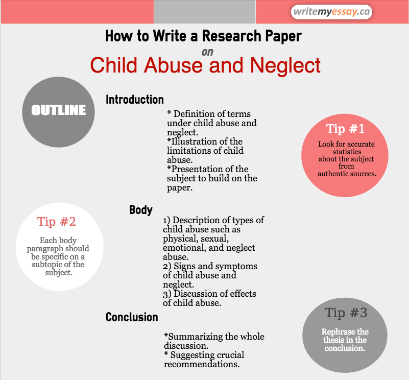 abuse child papers research In this research paper i will discuss what is child abuse and neglect then, we will discover why some parents choose to abuse their children next, i will dive into a discussion about the long term effects of child abuse.