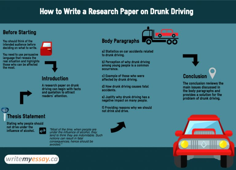 drunk driving thesis statement paper Thesis statement for drunk driving research paper | what is a hypothesis in research.