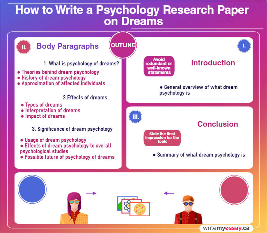 Psychology Research Paper on Dreamswritemyessay.ca